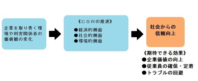 CSRイメージ